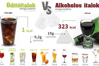 Alkoholos italok és üdítők: melyiknek több az energiatartalma?