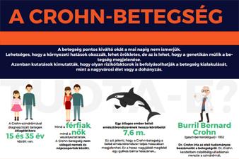 A Crohn-betegségről (infografika)