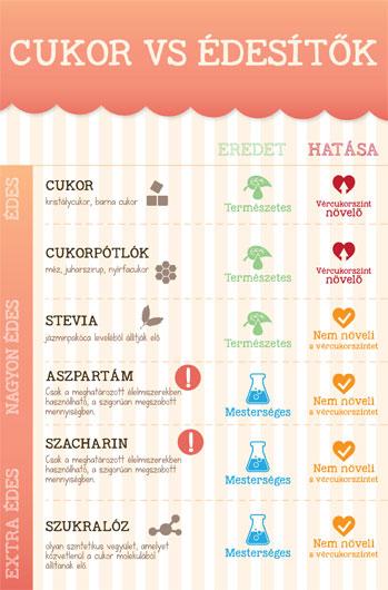 Mi a különbség a cukrok és az édesítők között?