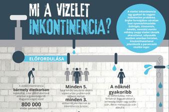 Mi a vizelet inkontinencia? Infografika