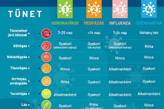 Koronavírus - COVID-19-tünetek