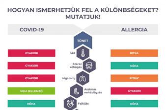 Koronavírus vagy pollenallergia? - A jellemző tünetek