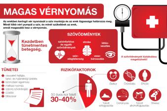Mi okozhat magas vérnyomást?
