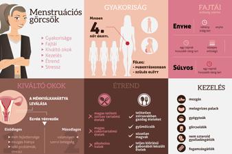 Menstruációs görcsök