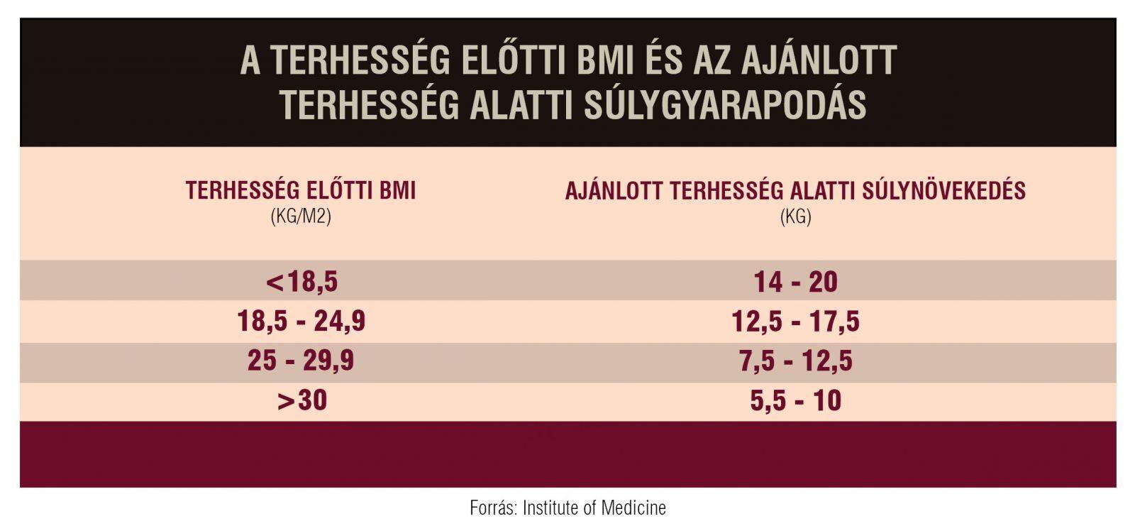 magas vérnyomásgyarapodás szembetegségek magas vérnyomás