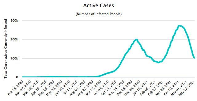 Koronavírus aktív esetszám Magyarországon, 2021. május 25-i adatok