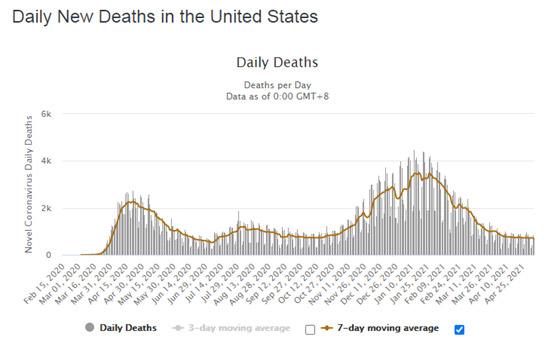COVID-halálesetek száma az Egyesült Államokban, 2021. május 6-ig