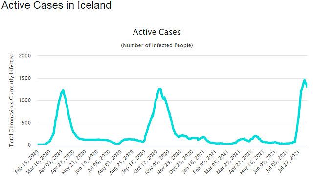 Izland, aktív esetszám 2021 augusztus 13-án