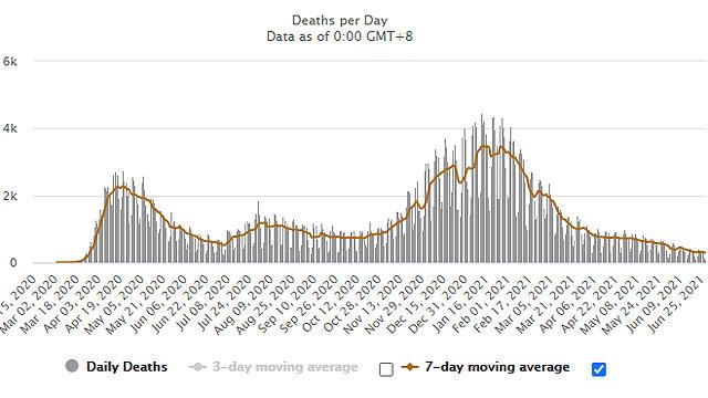 Napi halálesetek száma az USA-ban, 2021. június 28-i adatok