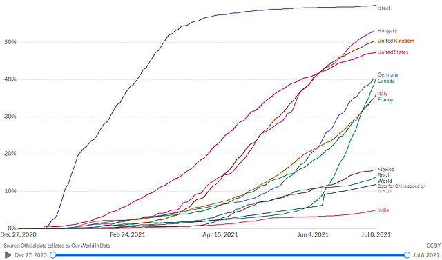 Teljesen boltottak aránya néhány országban, 20221. július 9-i adatok
