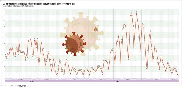 Azonosított koronavírus fertőzöttek, 2021.05.11.
