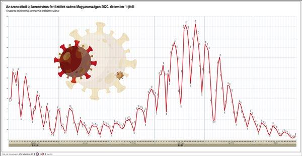Azonosított koronavírus fertőzöttek, 2021.05.27.