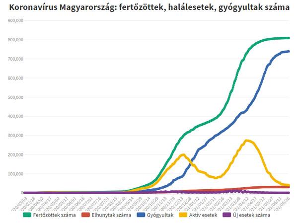 Koronavírus fertőzöttek, 2021.06.30.