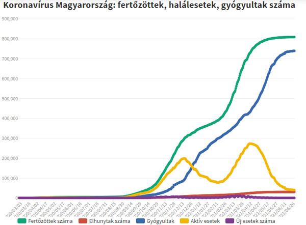 Koronavírus fertőzöttek, 2021.07.01.
