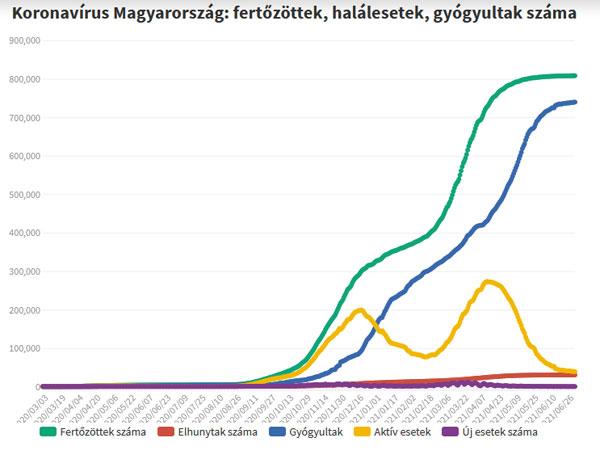 Koronavírus fertőzöttek, 2021.07.05.