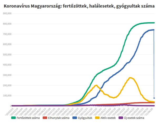 Koronavírus fertőzöttek, 2021.07.06.