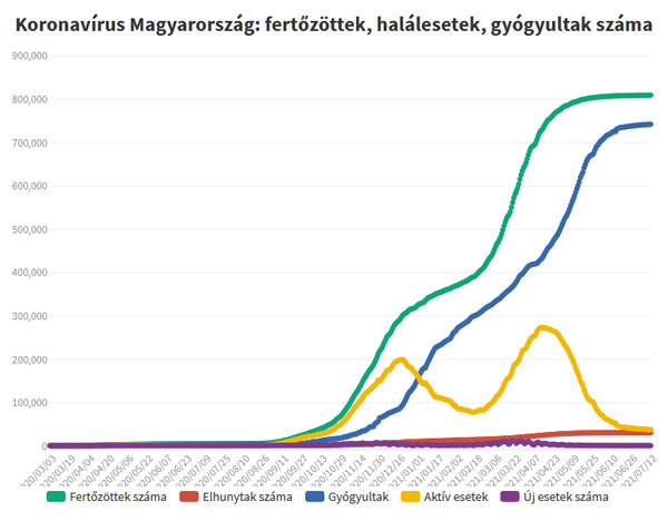 Koronavírus fertőzöttek, 2021.07.13.