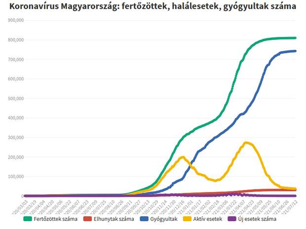 Koronavírus fertőzöttek, 2021.07.20.