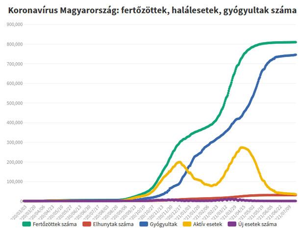 Koronavírus fertőzöttek, 2021.07.26.