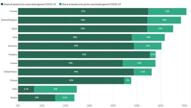 Koronavírus oltások száma, 2021.07.27.