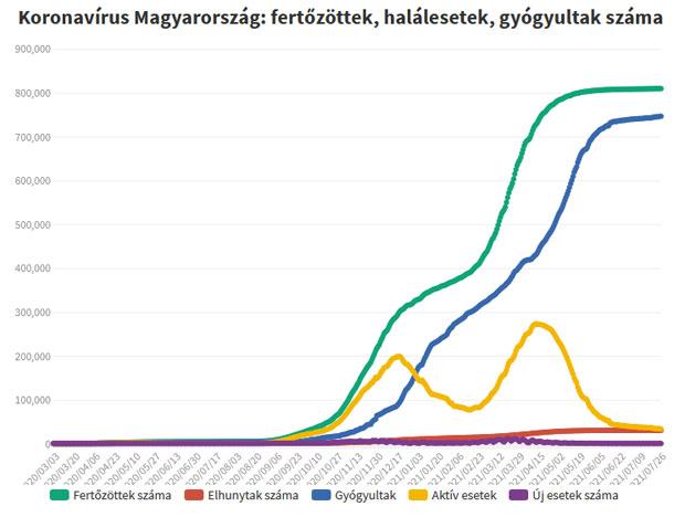 Koronavírus fertőzöttek, 2021.07.28.