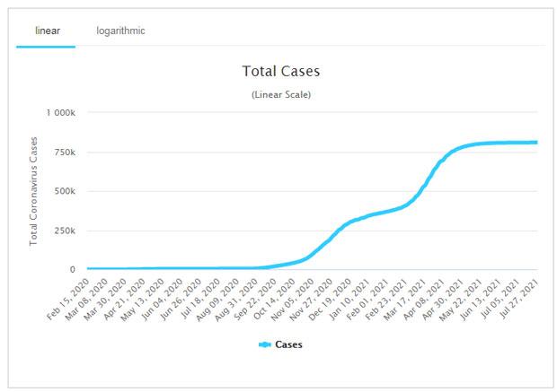 Koronavírus esetek Magyarországon, 2021.07.29.