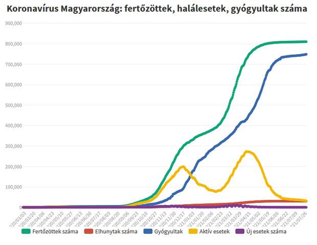 Koronavírus fertőzöttek, 2021.08.02.