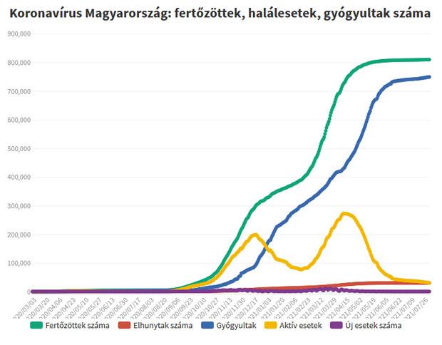 Koronavírus fertőzöttek, 2021.08.03.