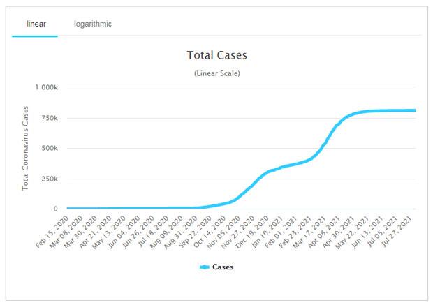 Koronavírus fertőzöttek, 2021.08.05.