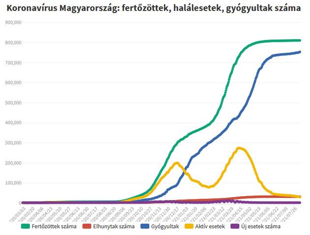 Koronavírus fertőzöttek, 2021.08.09.