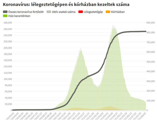 Koronavírus fertőzöttek, 2021.08.10.