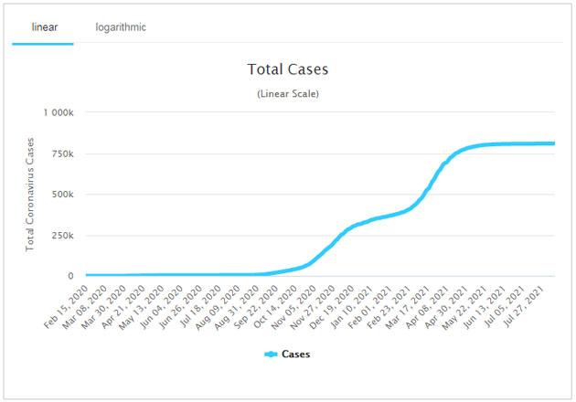 Koronavírusos esetek, 2021.08.12.