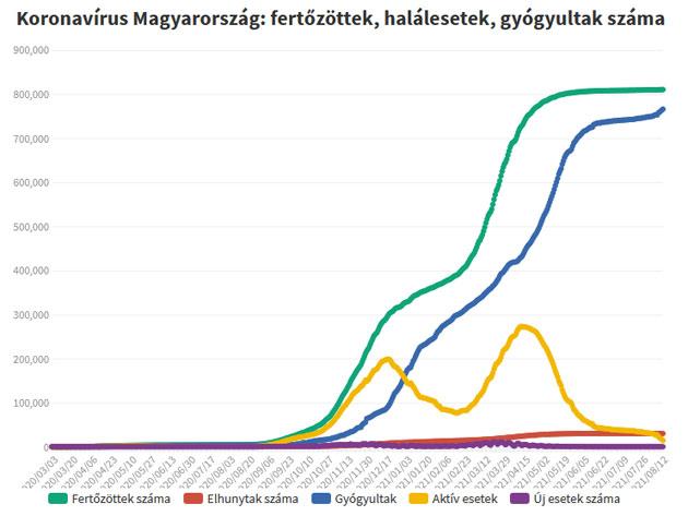 Koronavírus fertőzöttek, 2021.08.16.