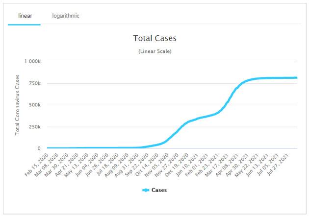 Koronavírus fertőzöttek, 2021.08.19.