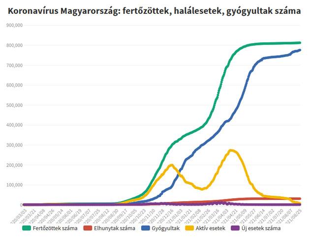 Koronavírus fertőzöttek, 2021.08.30.