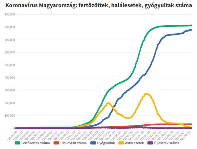 Koronavírus fertőzöttek, 2021.09.06.