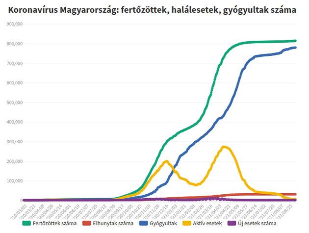 Koronavírus fertőzöttek, 2021.09.07.