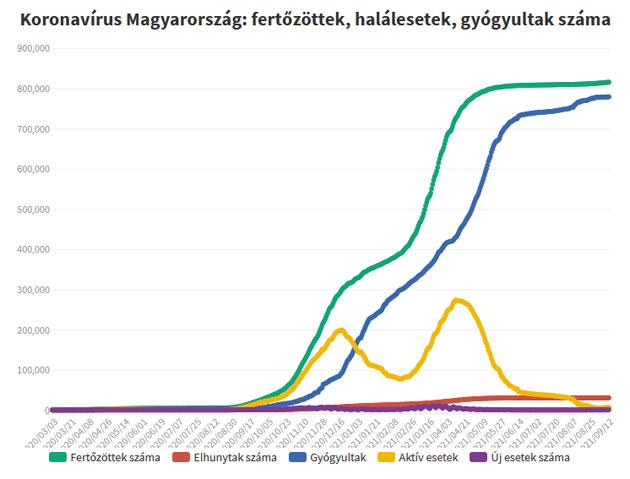 Koronavírus fertőzöttek, 2021.09.14.
