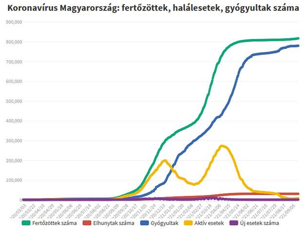 Koronavírus fertőzöttek, 2021.09.20.