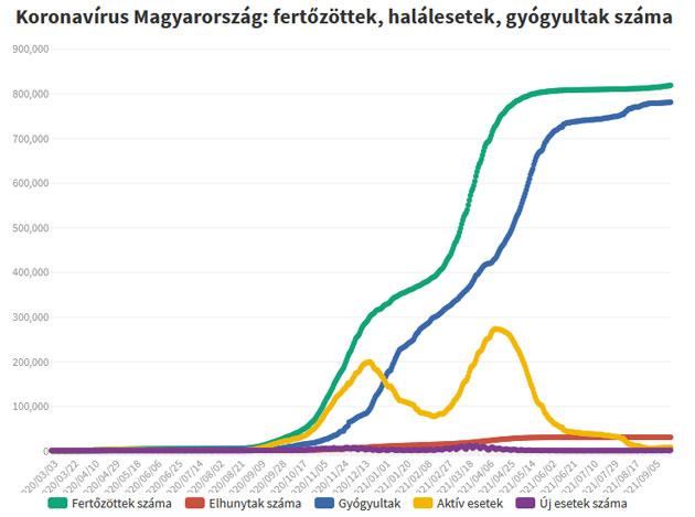 Koronavírus fertőzöttek, 2021.09.21.