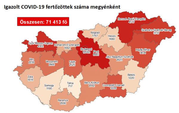 3286 fővel emelkedett a beazonosított fertőzöttek száma és elhunyt 65 krónikus beteg