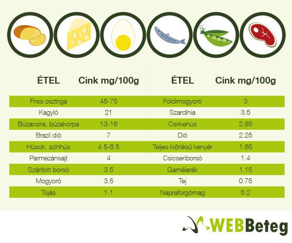 A cink- vitamin a prosztatitishez)