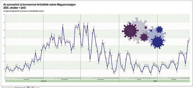 Koronavírus fertőzöttek száma Magyarországon 2020 október - 2021 február