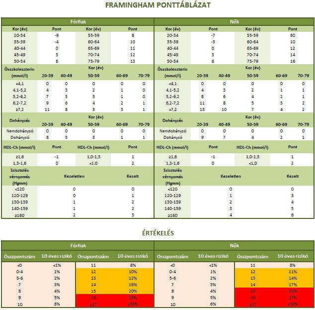 Framingham rizikóbecslő ponttáblázat