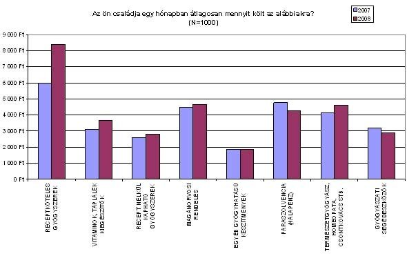 Az ön családja egy hónapban átlagosan mennyit költ az alábbiakra? - Grafikon
