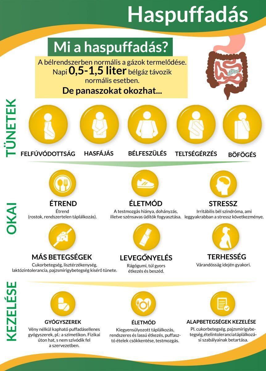 Infografika a haspuffadásról