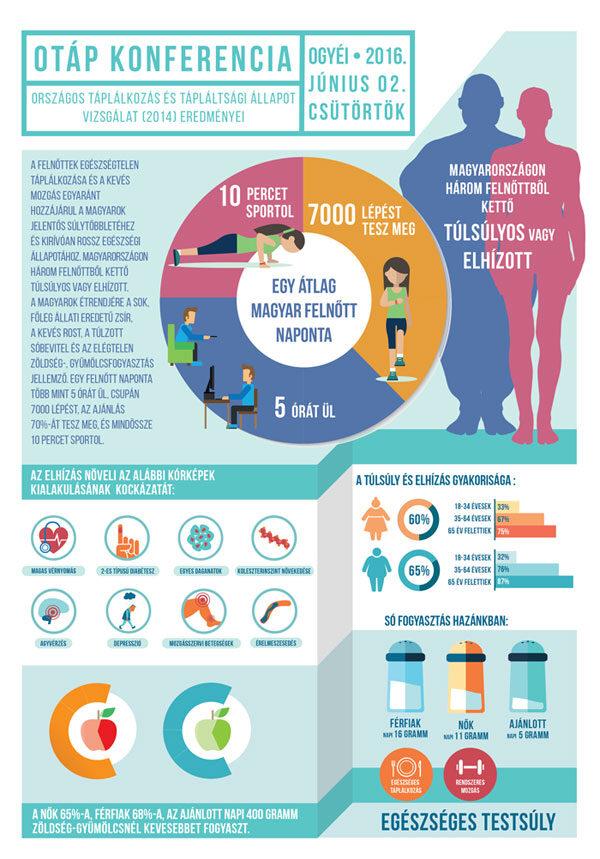 OTÁP infografika - Kattintson a nagyobb képért!