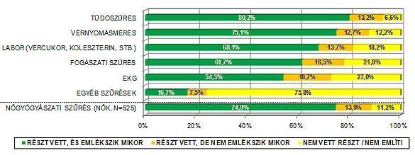 Az egyes szűréseken résztvevők aránya