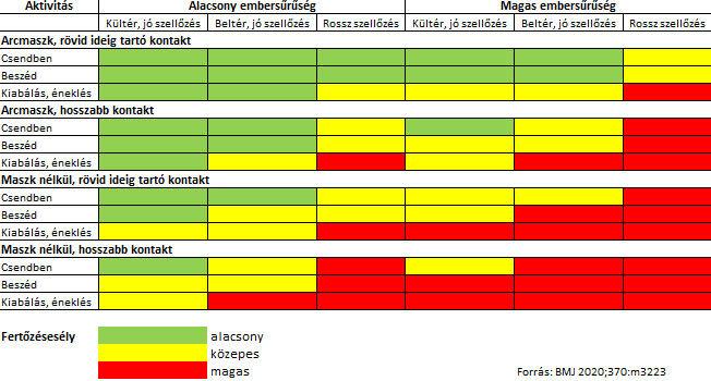 Koronavírus fertőzésesély különböző tényezők összefüggésében
