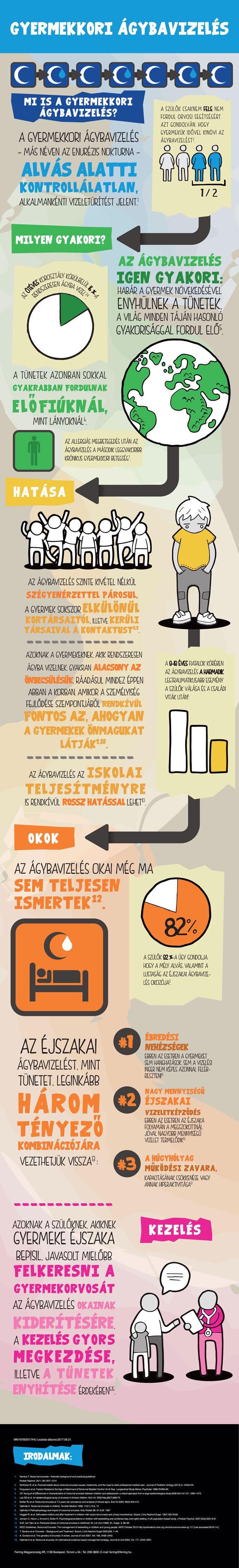 Ágybavizelés infografika